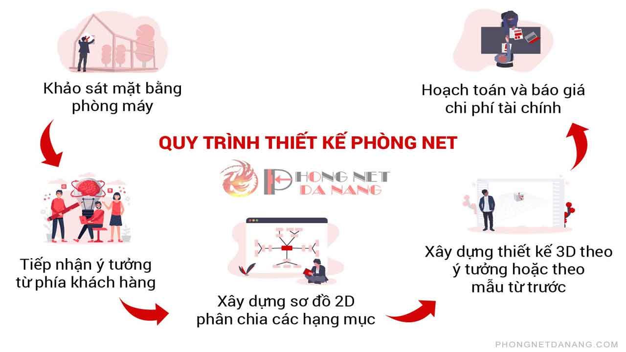 thiet-ke-noi-that-phong-net-cao-cap-tai-da-nang-phongnetdanang.com
