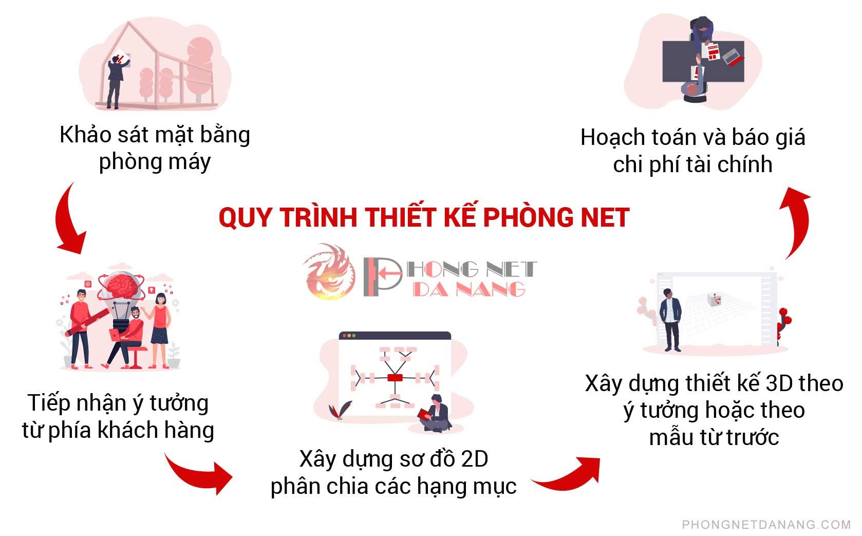 thiet-ke-noi-that-phong-net-gia-re-tai-da-nang-phongnetdanang.com,